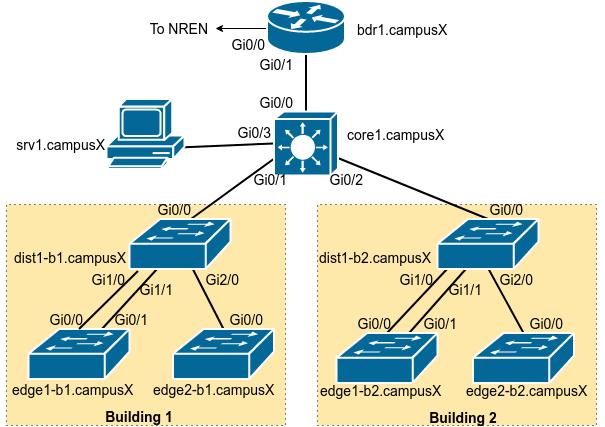 lab tree diagram wiring for rocker switch vlan