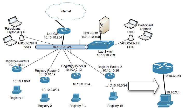 NetDiagram – NOC AROC