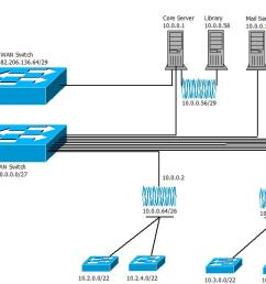 ahmadu bello university zaria network diagram  [ 1797 x 605 Pixel ]