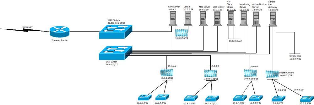 medium resolution of ahmadu bello university zaria network diagram