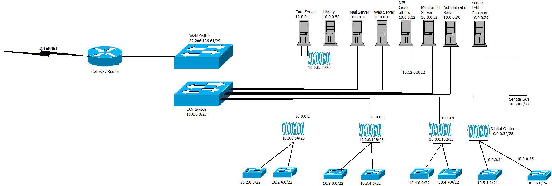 hight resolution of ahmadu bello university zaria network diagram