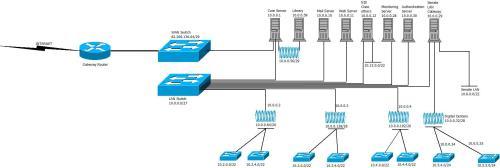 small resolution of ahmadu bello university zaria network diagram