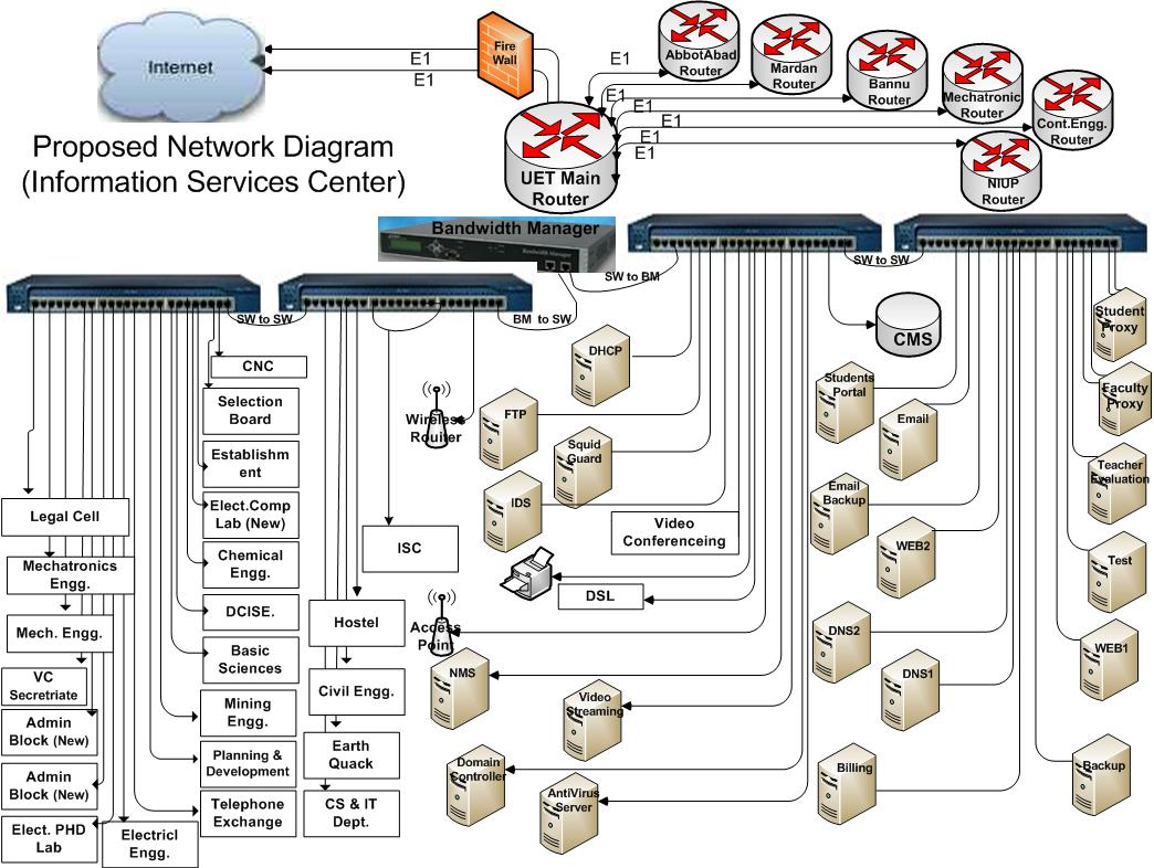 ParticipantDiagrams – VINAREN AIT NSRC Network Design And
