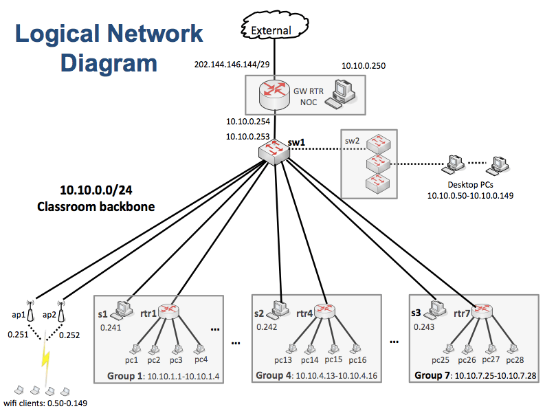 LogicalDiagram – DrukREN NSRC Campus Network Design And Security