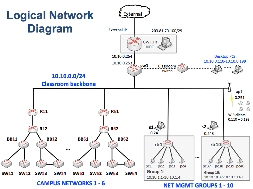 Campus Network Diagram University Campus Network Design Wiring