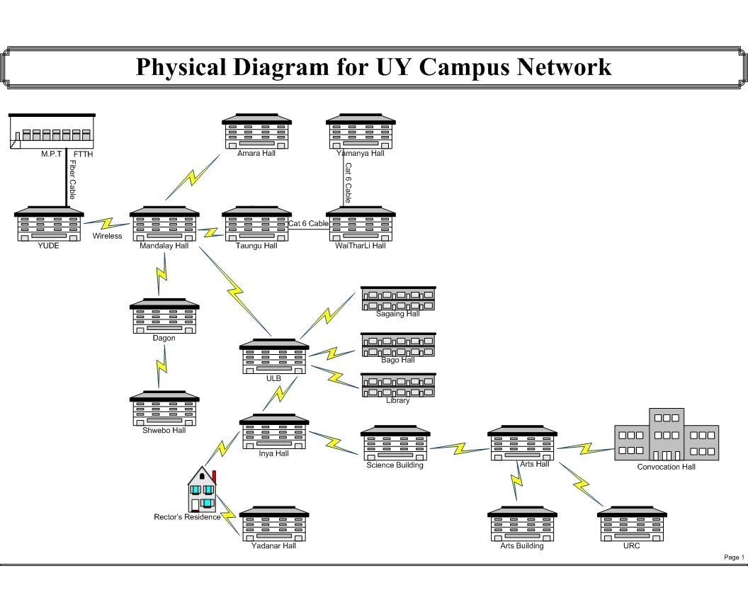 ParticipanDiagrams – Campus Network Design & Network Management
