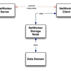 Emc Data Diagram 2006 Ford E350 Brake Light Wiring Master Blogs Understanding Client Direct Protection Avamar Networker Rh Nsrd Info Process Model