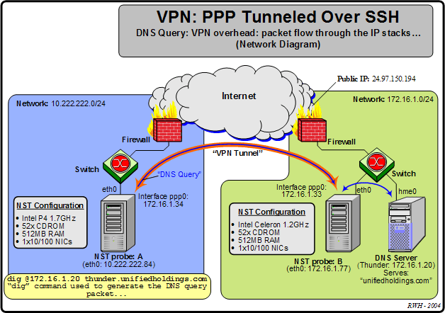 VPN: PPP Tunneled Over SSH Overhead Discussion