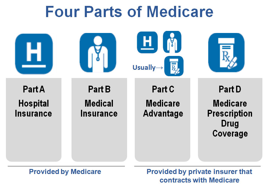 Medicare 101 The Whats  Charlotte Financial Planning  Advice  NorthStar Capital Advisors