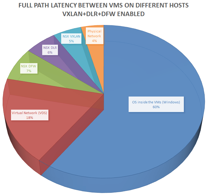 How much latency does NSX add? [Part 2 – VXLAN & Distributed