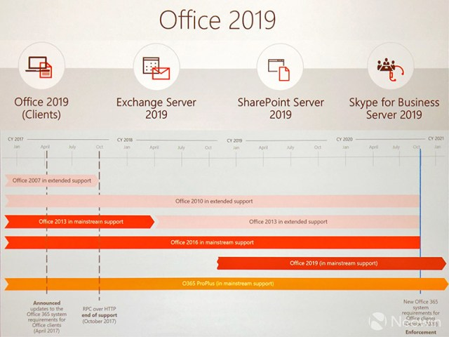 The next perpetual release of Office