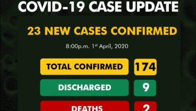 Photo of COVID-19 Cases Now 174 In Nigeria