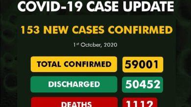 Photo of Nigeria Records 153 New COVID-19 Cases, Total Rises 59,001