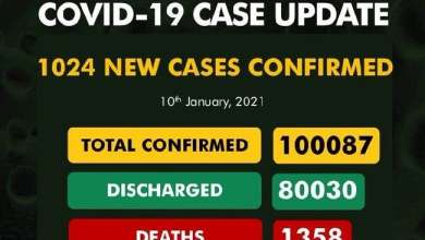 Photo of Nigeria's COVID-19 Cases Rise To 100,087 After 1,024 New Infections