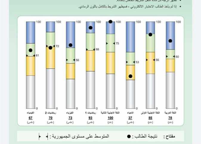 رابط شغال نتيجة الصف الثاني الثانوي الترم الأول 2021