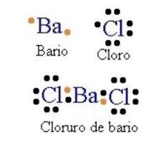 Cómo Se Forman Los Compuestos Iónicos Química Tercero De Secundaria Nte Mx Recursos Educativos En Línea