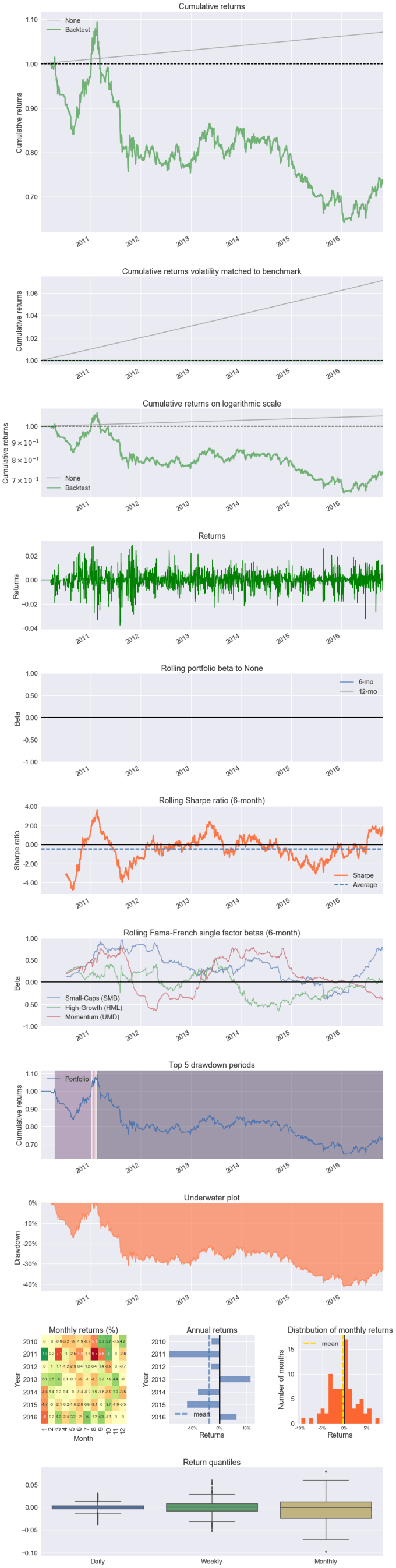 Stock Trading Analytics and Optimization in Python with PyFolio, R's ...