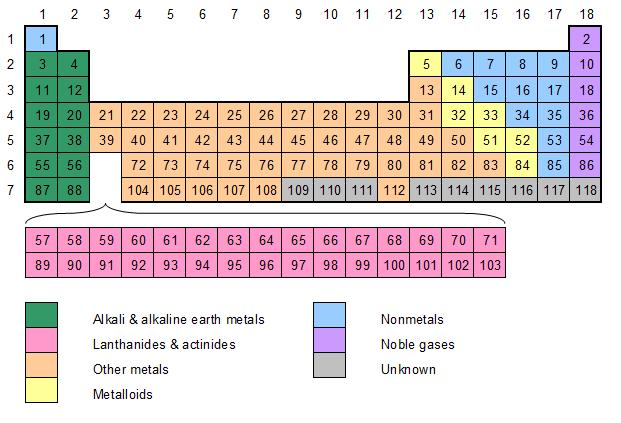 Periodic Table Of Elements Names And Symbols Quiz Review Home Decor