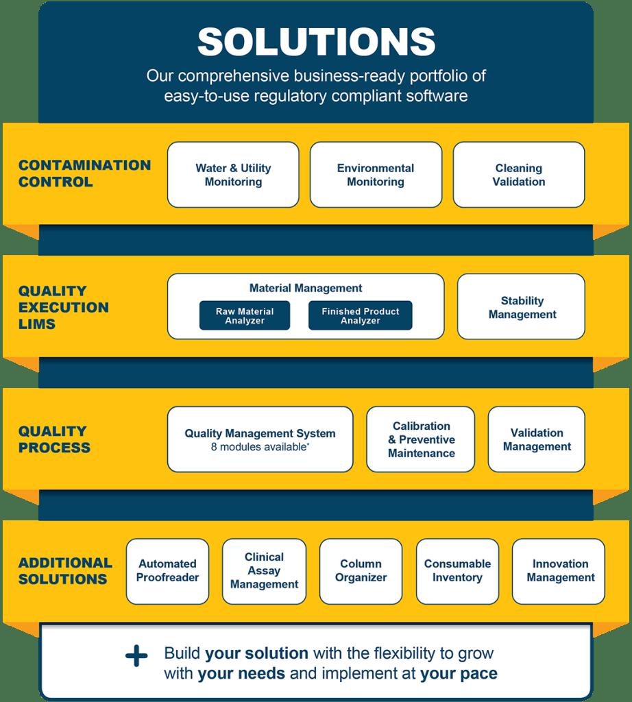 Novatek Solutions - regulatory compliant software