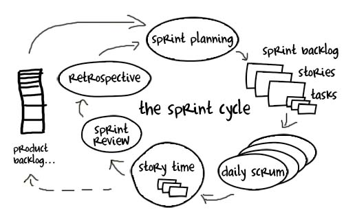 Agile for Developers