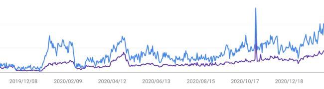 ブログの記事を1年間書き続けた結果 アクセスの伸びはどんな感じ?