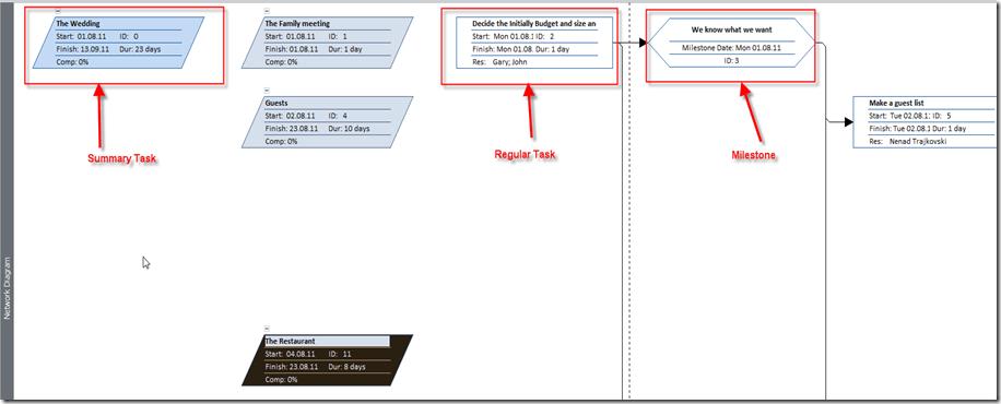Network Diagram And Descriptive Network Diagram Ins MS PROJECT