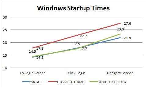 Windows 7 Startup times Benchmark SSD results