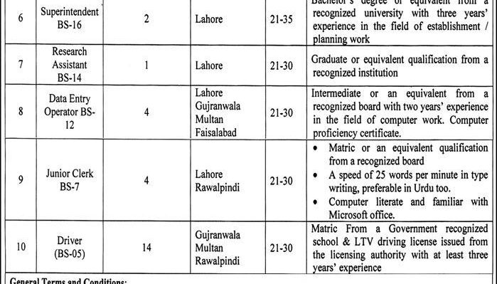 Punjab Food Authority Pfa Jobs 2017 Nts Application Form