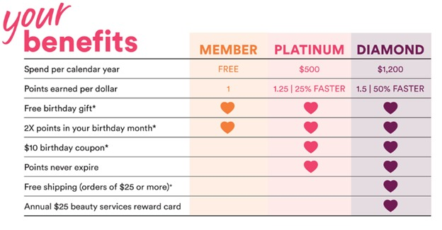 Ulta Beauty Ultimate Rewards Benefits Updated for 2020 Changes
