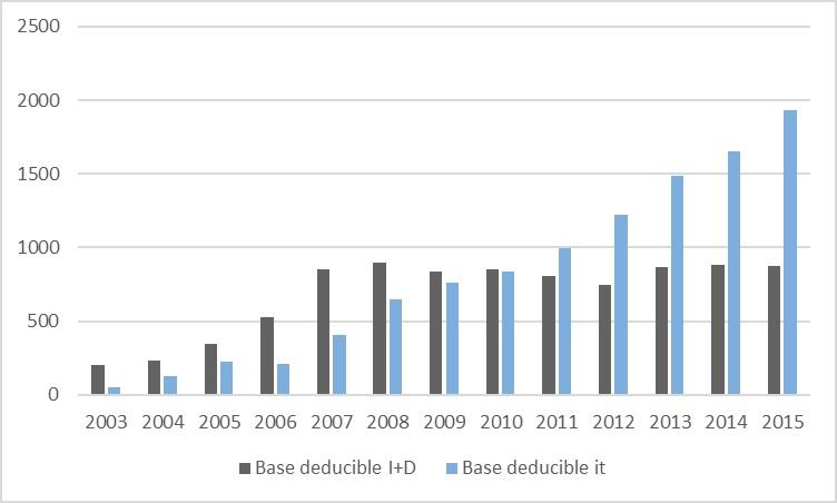 Evolución de bases deducibles aprobadas (IMV tipo A/AM) por calificación