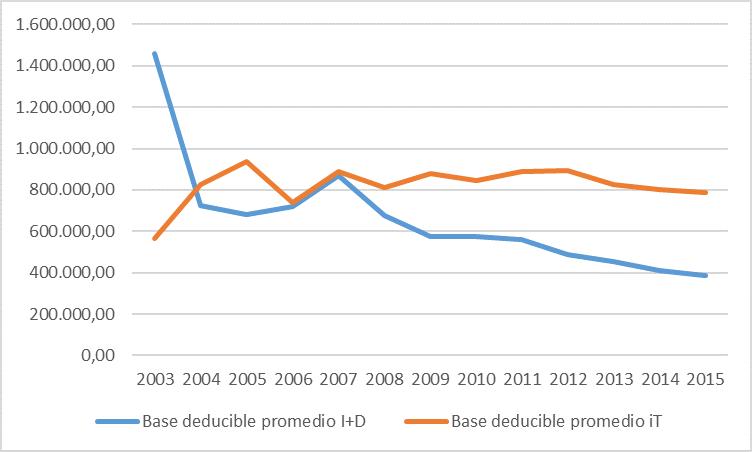 Importe promedio de proyectos aprobados por calificación