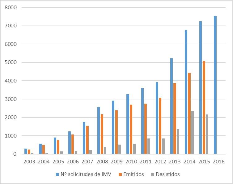 Número de solicitudes de informe motivado, emitidos y desistidos