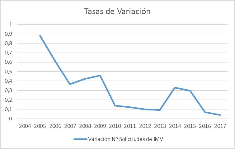 Tasas de variación interanual en el número de solicitudes de IMV