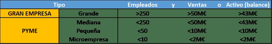 Tipos de empresa por tamaño