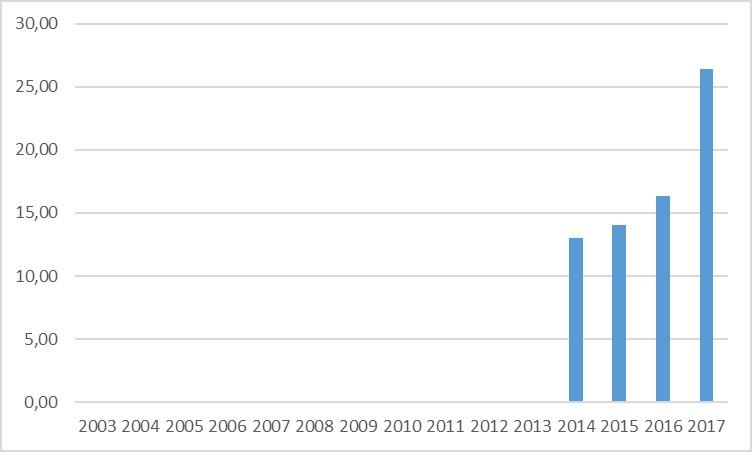 Deducciones fiscales por I+D+i aplicadas sin límite sobre la cuota