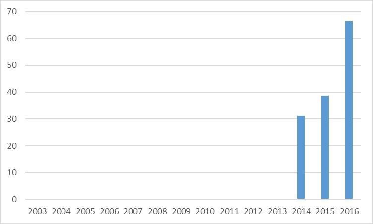 Solicitud de abono de deducciones fiscales por I+D+i