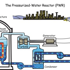 Nuclear Power Plant Diagram 30gtn Carrier Chiller Wiring Operation Of A