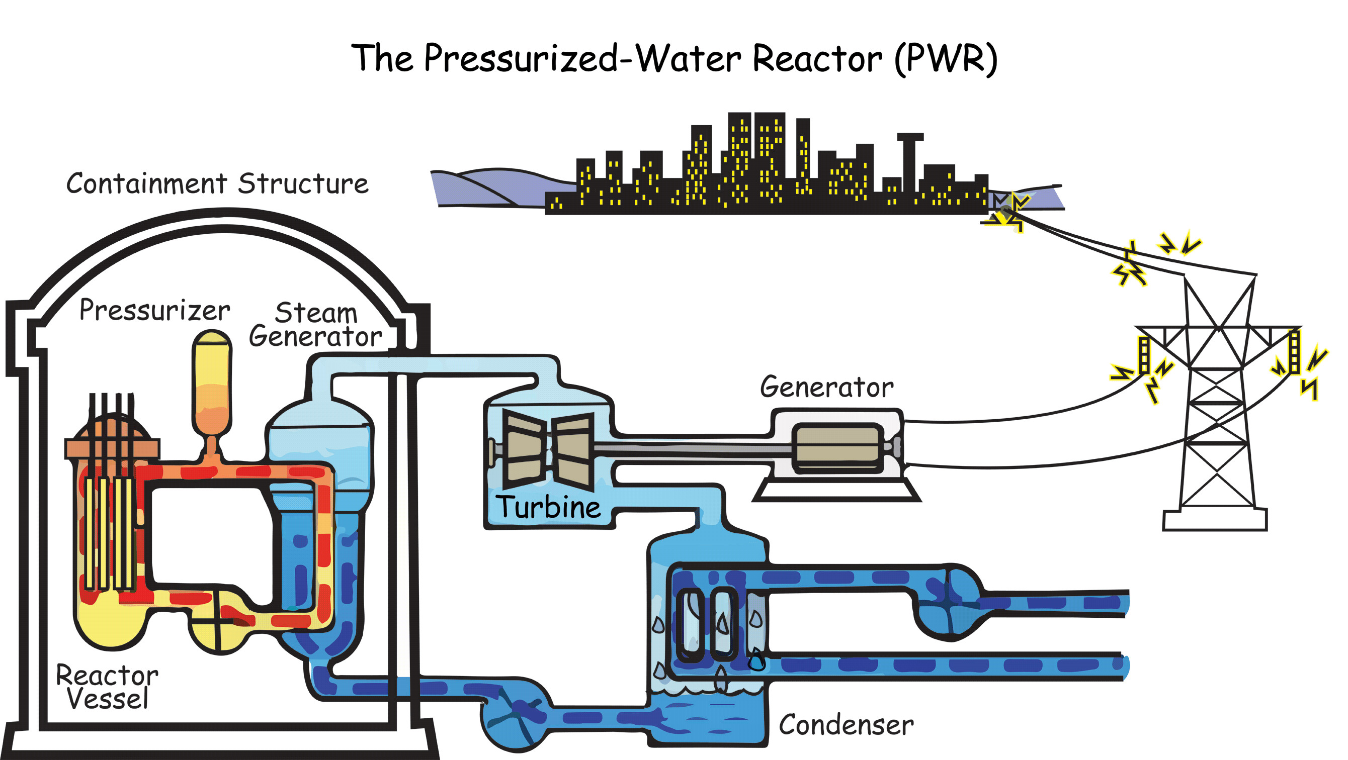 physics energy flow diagram saturn sc2 radio wiring operation of a nuclear power plant