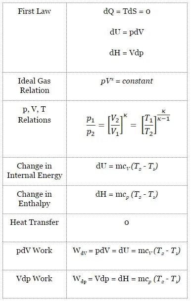 Rumus Volume Air : rumus, volume, Isentropic, Process, Definition, Characteristics, Nuclear-power.net
