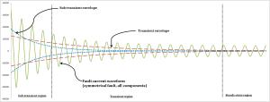 subtransient reactance plot