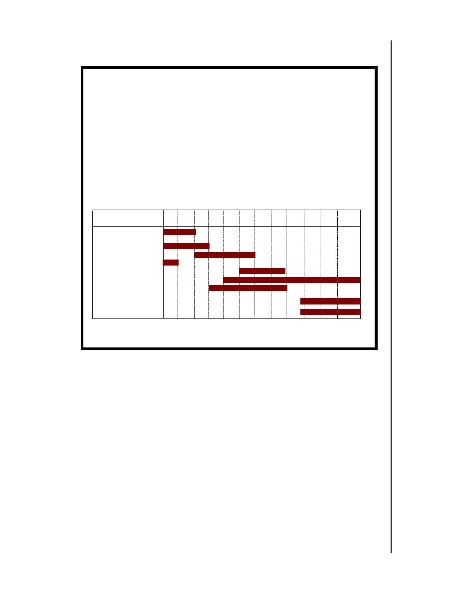 Figure 2 Key Activities Diagram (Gantt Chart)