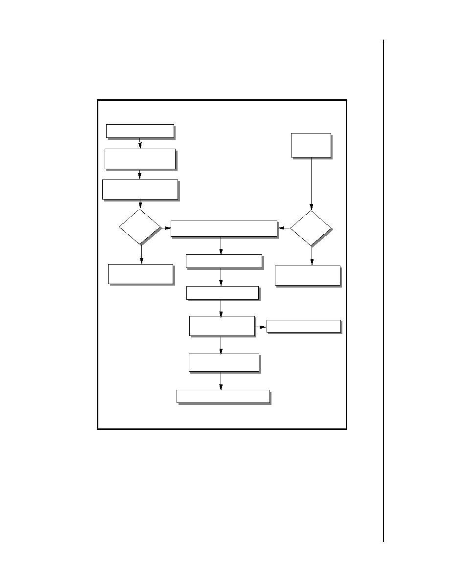 Figure 3 Lessons Learned Process Flowchart