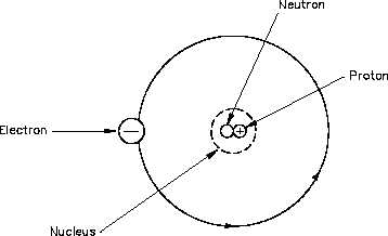 simple atom diagram wiring kia carnival and its forces