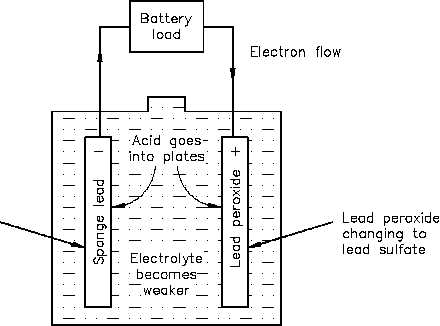 Discharge and Charging of Lead-Acid Battery