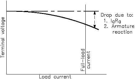 Figure 9 Output Voltage-vs-Load Current for Shunt-Wound DC