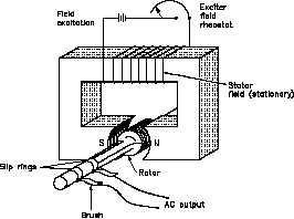 Paralleling AC Generators
