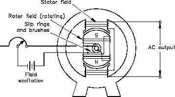 Three-Phase AC Generators