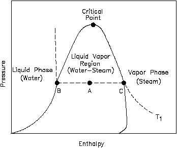 Pressure Enthalpy P H Diagram