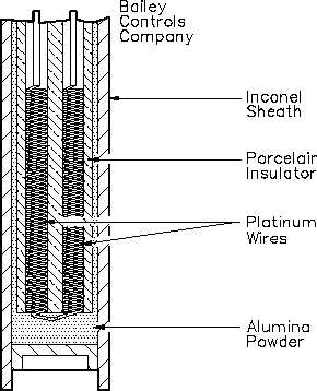 Figure 2 Internal Construction of a Typical RTD