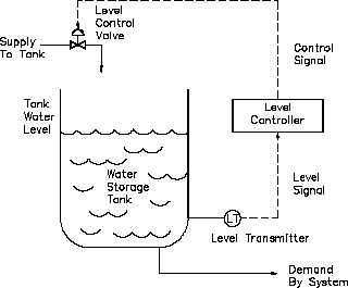 Closed loop control system examples